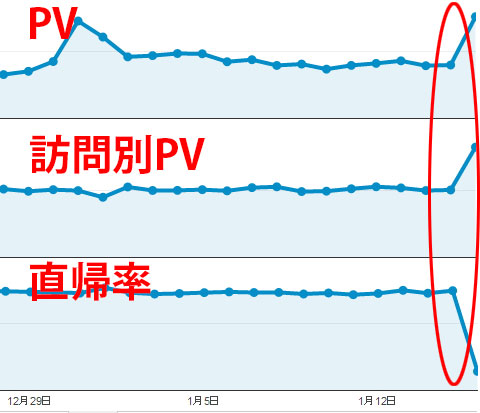 GoogleアナリティクスでPVが急に増大 or 直帰率が下がったときの対処法
