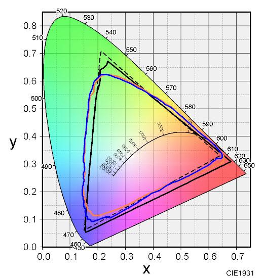 無料の色度図作成ソフトColorACで自分のモニタ色域を確認する方法